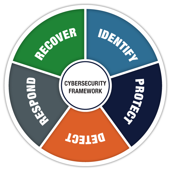 CyberSecurityChart